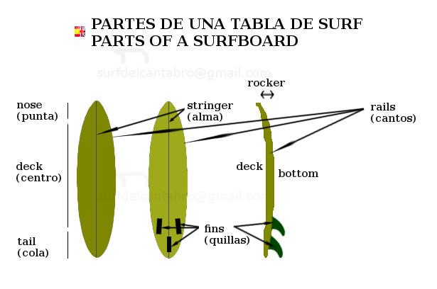 Criterios para elegir una tabla de surf surf del c ntabro - Dibujos para tablas de surf ...